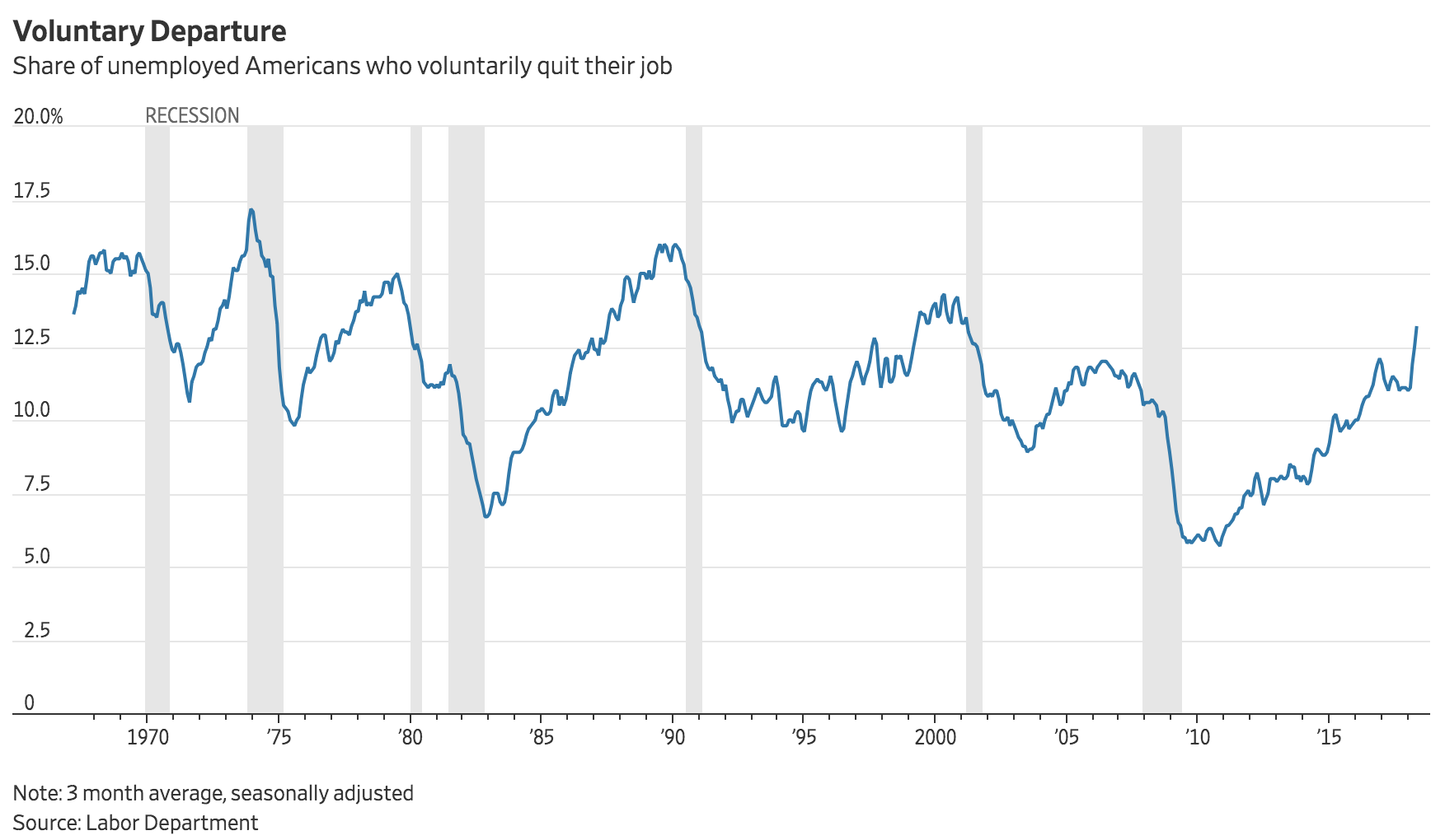 A chart from the Wall Street Journal that reports data from the U.S. Labor Department. Nearly 3.4 million Americans quit their jobs in April 2018.