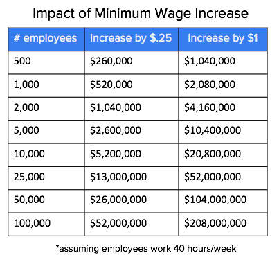 A chart that shows how even small wages increases can have a big impact on the cost of employee retention.