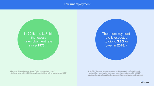 The unemployment rate is at its lowest since 2000.
