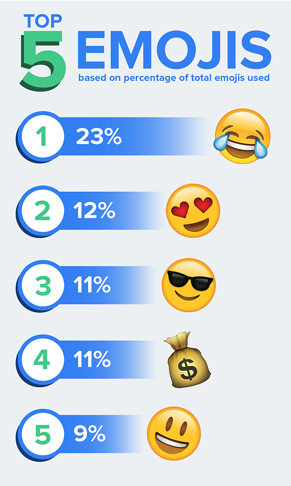 An infographic of the top 5 emojis that Daily Pay users text to access instant payments.