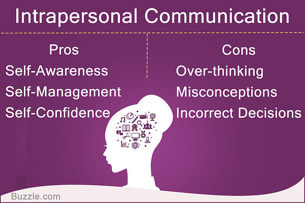 A chart that illustrates intrapersonal vs. interpersonal communication.
